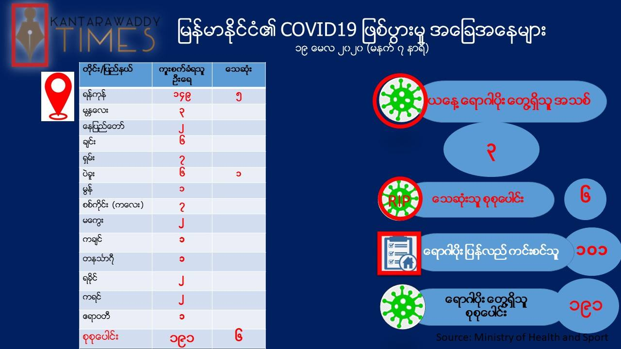 Only Kayah State Remains as COVID-19 Disinfected State Among Divisions/States